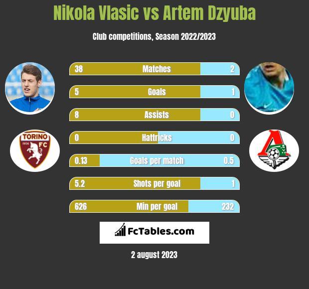 Nikola Vlasic vs Artem Dzyuba h2h player stats