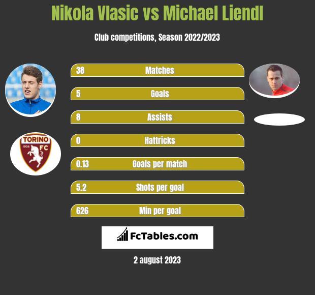 Nikola Vlasic vs Michael Liendl h2h player stats