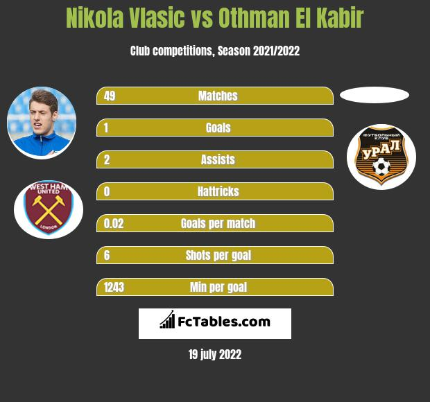 Nikola Vlasic vs Othman El Kabir h2h player stats