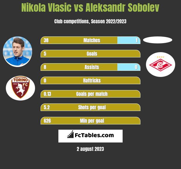 Nikola Vlasic vs Aleksandr Sobolev infographic