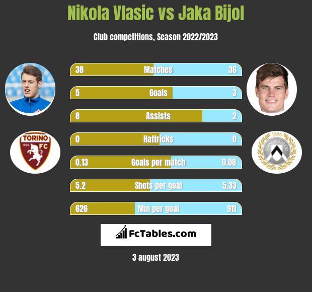 Nikola Vlasic vs Jaka Bijol infographic