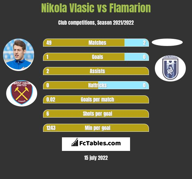 Nikola Vlasic vs Flamarion infographic