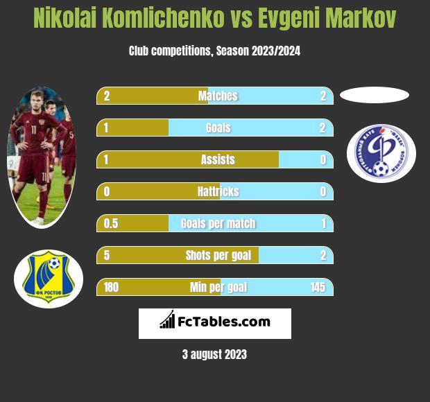 Nikolai Komliczenko vs Evgeni Markov infographic