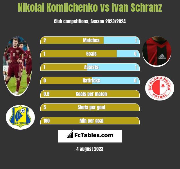 Nikolai Komlichenko vs Ivan Schranz h2h player stats