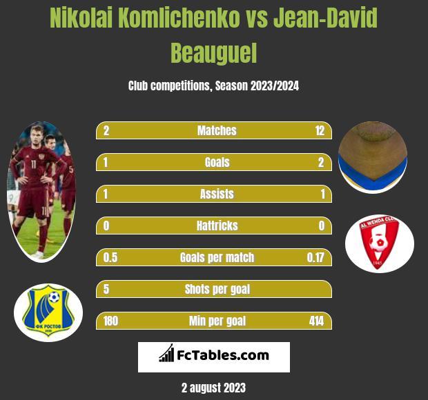 Nikolai Komliczenko vs Jean-David Beauguel h2h player stats