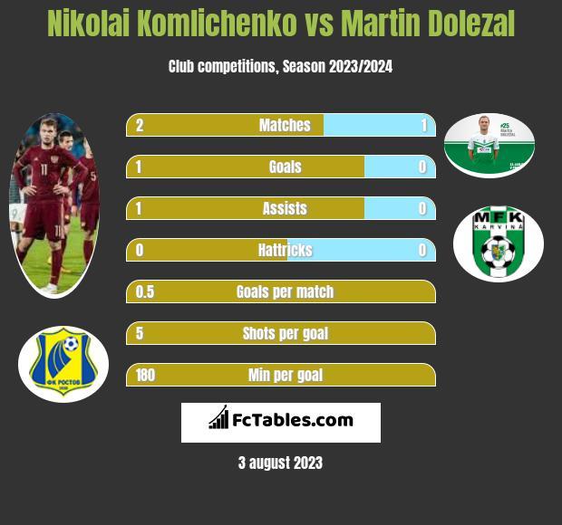 Nikolai Komliczenko vs Martin Dolezal infographic