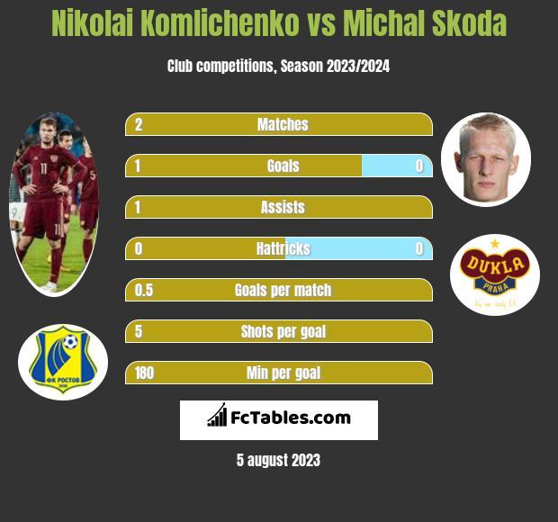 Nikolai Komliczenko vs Michal Skoda h2h player stats