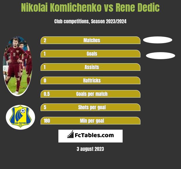 Nikolai Komliczenko vs Rene Dedic h2h player stats