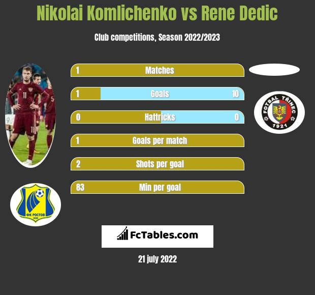 Nikolai Komlichenko vs Rene Dedic h2h player stats