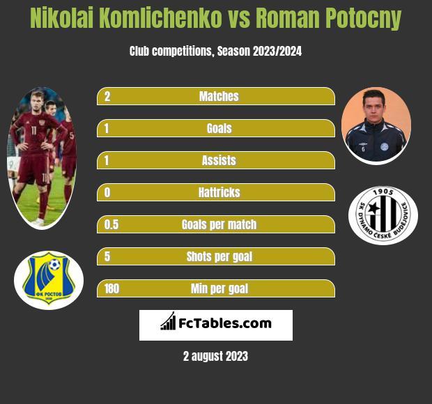 Nikolai Komliczenko vs Roman Potocny h2h player stats
