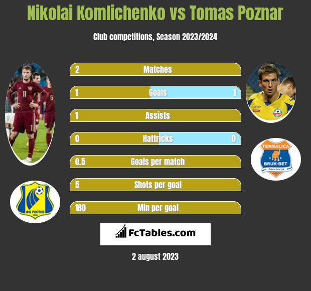 Nikolai Komlichenko vs Tomas Poznar h2h player stats