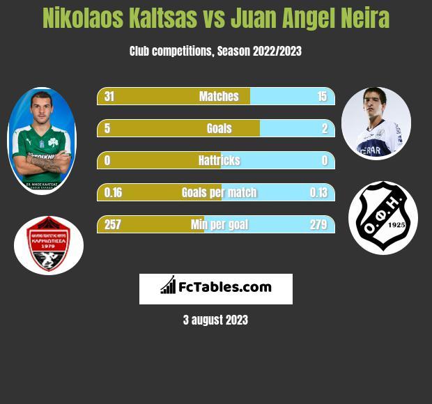 Nikolaos Kaltsas vs Juan Angel Neira infographic
