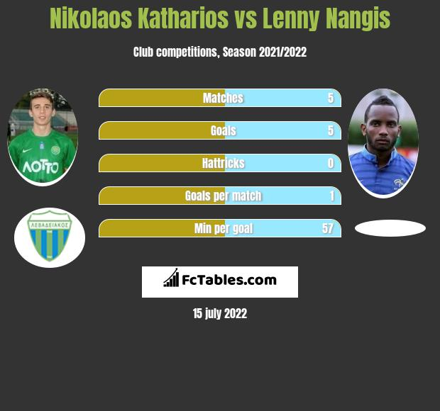 Nikolaos Katharios vs Lenny Nangis infographic
