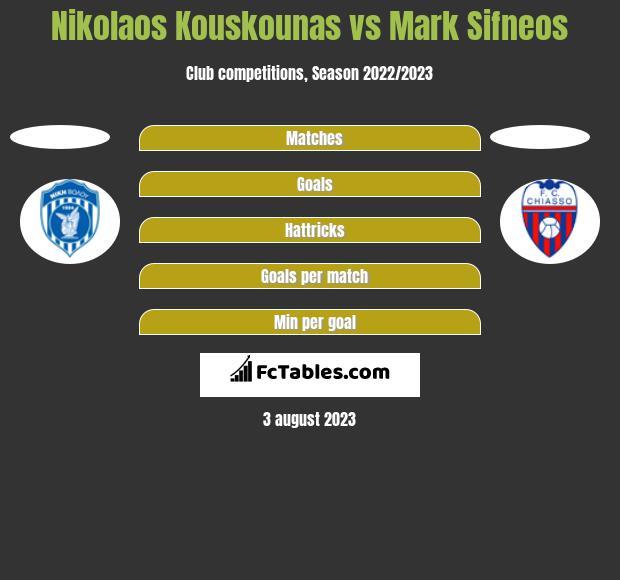 Nikolaos Kouskounas vs Mark Sifneos h2h player stats