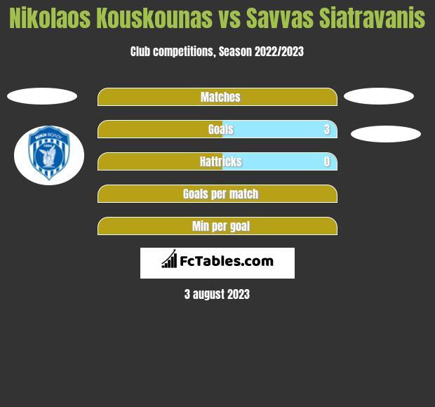 Nikolaos Kouskounas vs Savvas Siatravanis h2h player stats