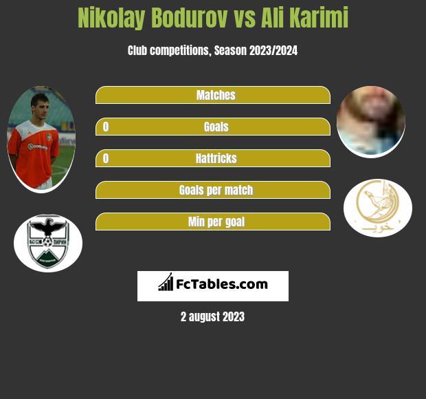 Nikolay Bodurov vs Ali Karimi infographic