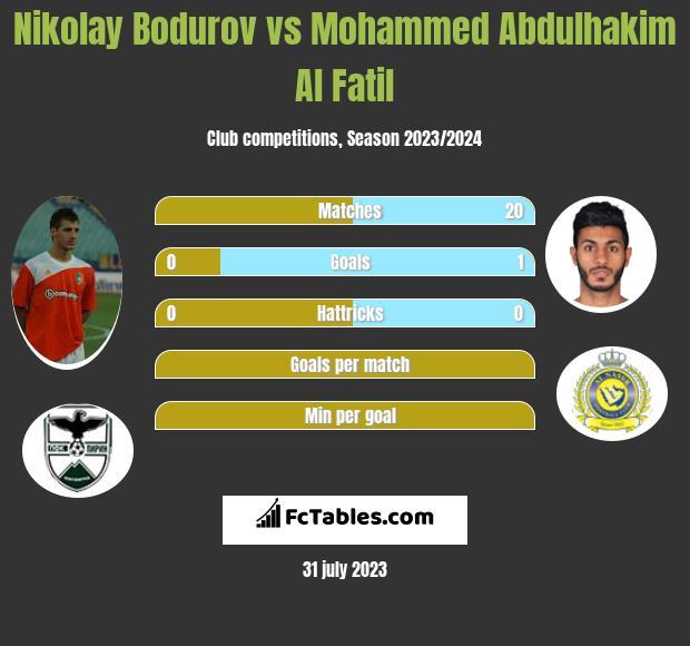 Nikolay Bodurov vs Mohammed Abdulhakim Al Fatil infographic
