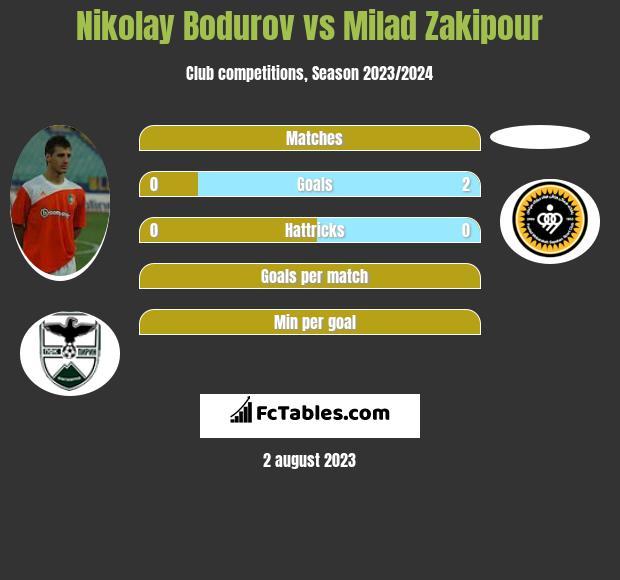 Nikolay Bodurov vs Milad Zakipour infographic