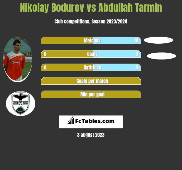 Nikolay Bodurov vs Abdullah Tarmin infographic