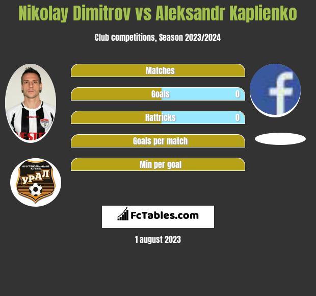 Nikolay Dimitrov vs Aleksandr Kaplienko infographic