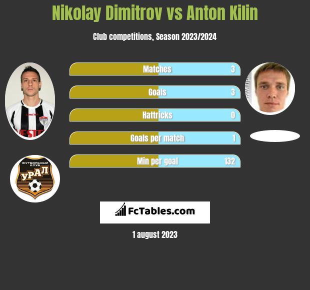 Nikolay Dimitrov vs Anton Kilin infographic