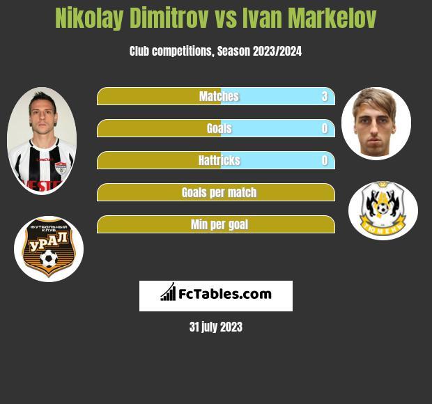 Nikolay Dimitrov vs Ivan Markelov infographic
