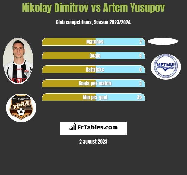 Nikolay Dimitrov vs Artem Yusupov infographic