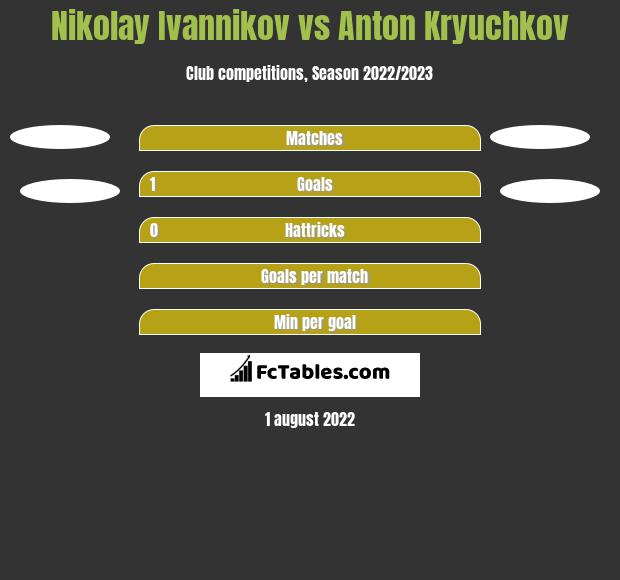 Nikolay Ivannikov vs Anton Kryuchkov h2h player stats
