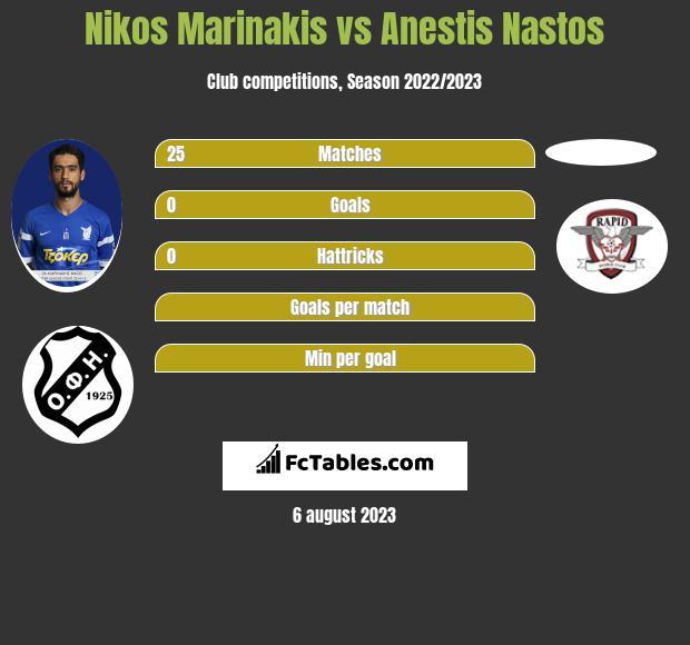 Nikos Marinakis vs Anestis Nastos infographic