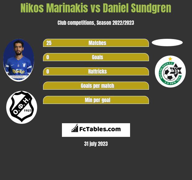 Nikos Marinakis vs Daniel Sundgren infographic