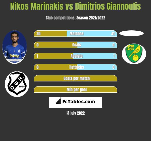 Nikos Marinakis vs Dimitrios Giannoulis infographic