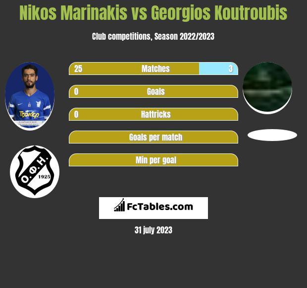 Nikos Marinakis vs Georgios Koutroubis infographic