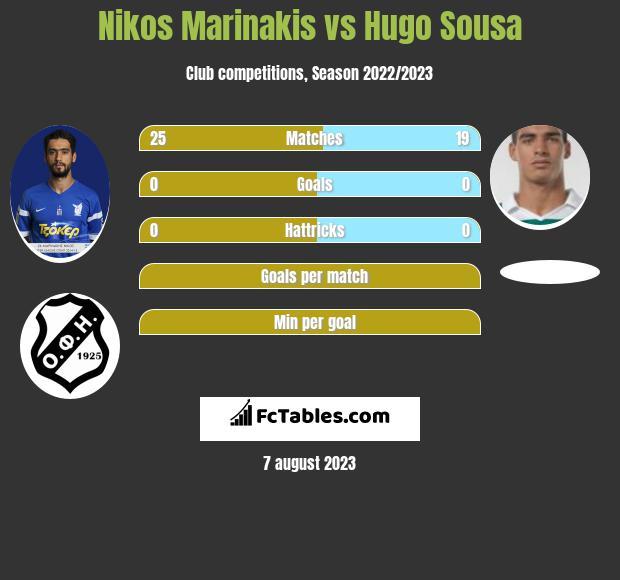 Nikos Marinakis vs Hugo Sousa infographic