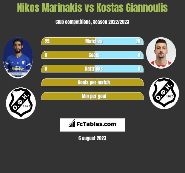 Nikos Marinakis vs Kostas Giannoulis infographic