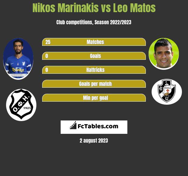 Nikos Marinakis vs Leo Matos infographic