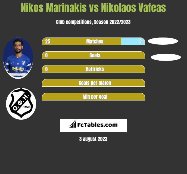 Nikos Marinakis vs Nikolaos Vafeas infographic