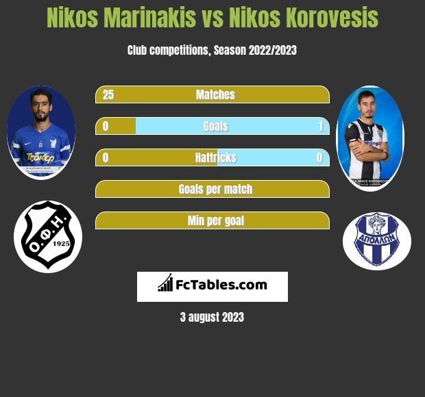 Nikos Marinakis vs Nikos Korovesis infographic