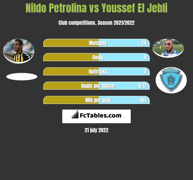 Nildo Petrolina vs Youssef El Jebli infographic