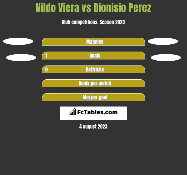 Nildo Viera vs Dionisio Perez h2h player stats