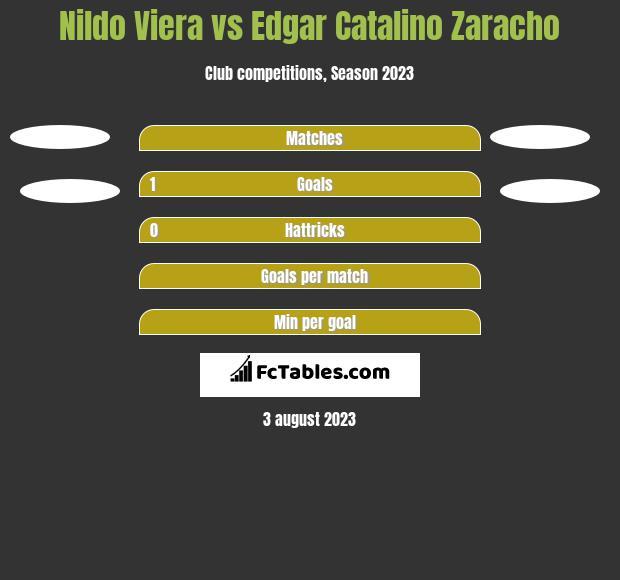Nildo Viera vs Edgar Catalino Zaracho h2h player stats