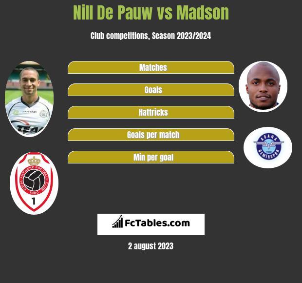Nill De Pauw vs Madson infographic