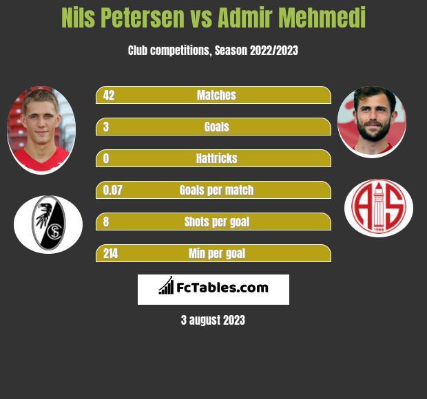 Nils Petersen vs Admir Mehmedi h2h player stats