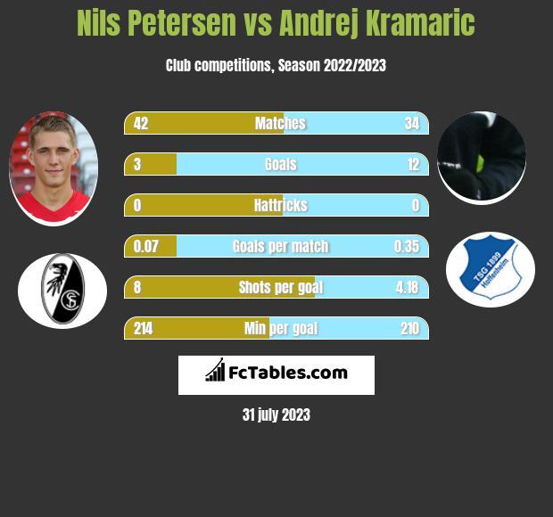 Nils Petersen vs Andrej Kramaric infographic