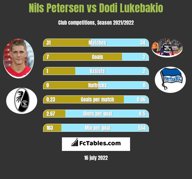 Nils Petersen vs Dodi Lukebakio infographic