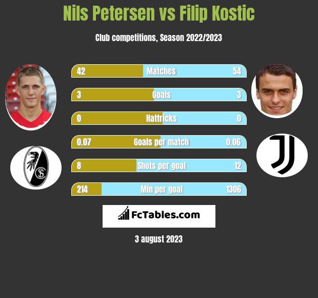 Nils Petersen vs Filip Kostic infographic