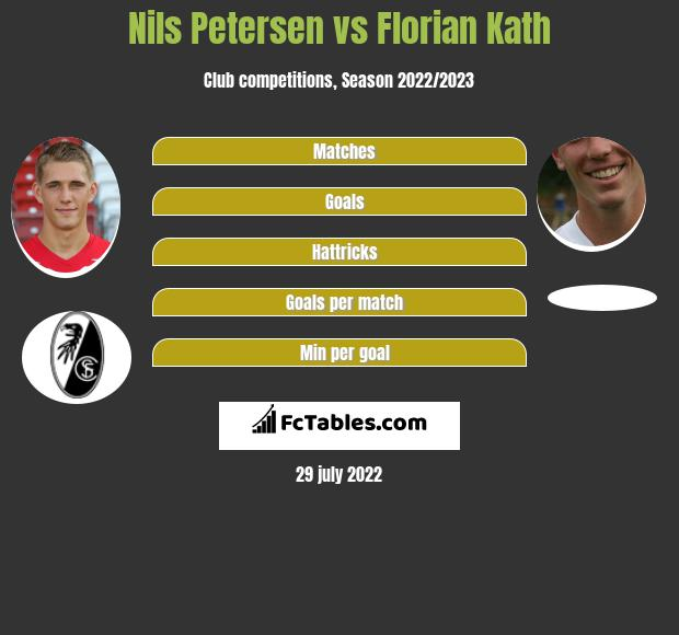 Nils Petersen vs Florian Kath infographic