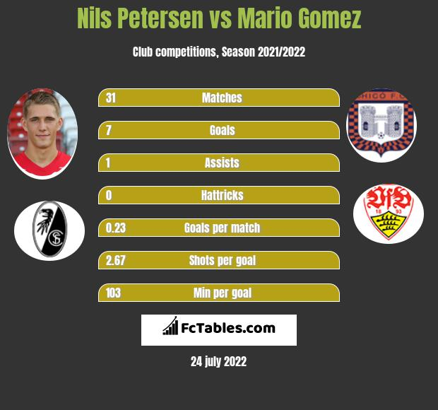 Nils Petersen vs Mario Gomez h2h player stats