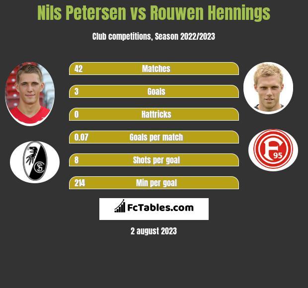 Nils Petersen vs Rouwen Hennings infographic