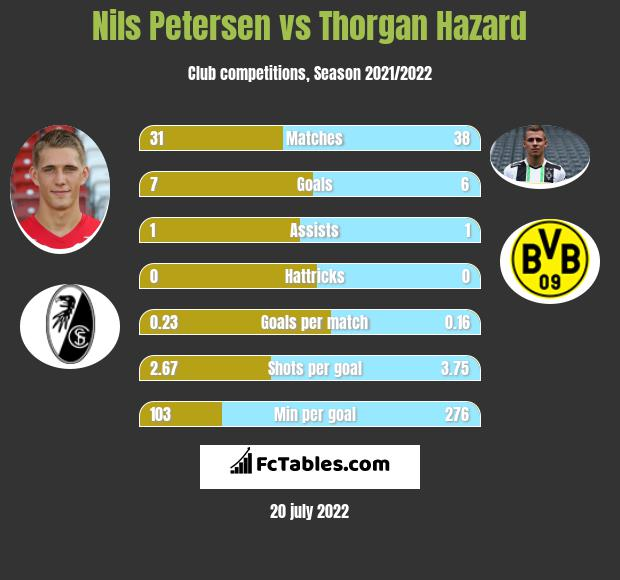 Nils Petersen vs Thorgan Hazard