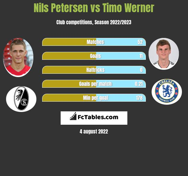 Nils Petersen vs Timo Werner h2h player stats